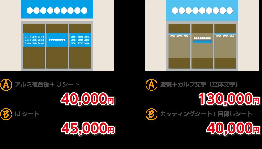 看板の価格イメージ
