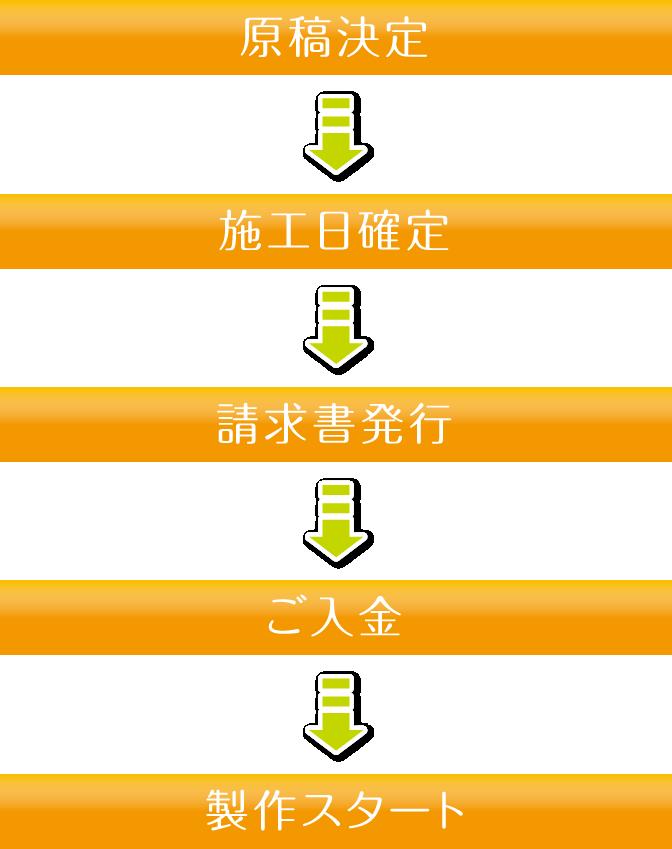 原稿決定→施工日確定→請求書発行→ご入金→製作スタート