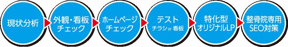 現状分析→外観・看板チェック→ホームページチェック→テスト チラシor看板→特化型オリジナルLP→整骨院専用SEO対策