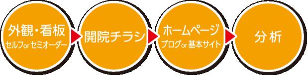 外観・看板 セルフorセミオーダー→開院チラシ→ホームページ ブログor基本サイト→分析
