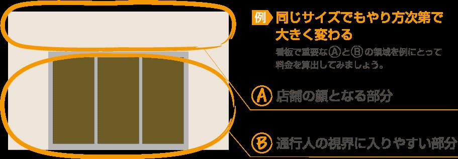 例・同じサイズでもやり方次第で 大きく変わる。看板で重要なAとBの領域を例にとって料金を算出してみましょう。A・店舗の顔となる部分 B・通行人の視界に入りやすい部分