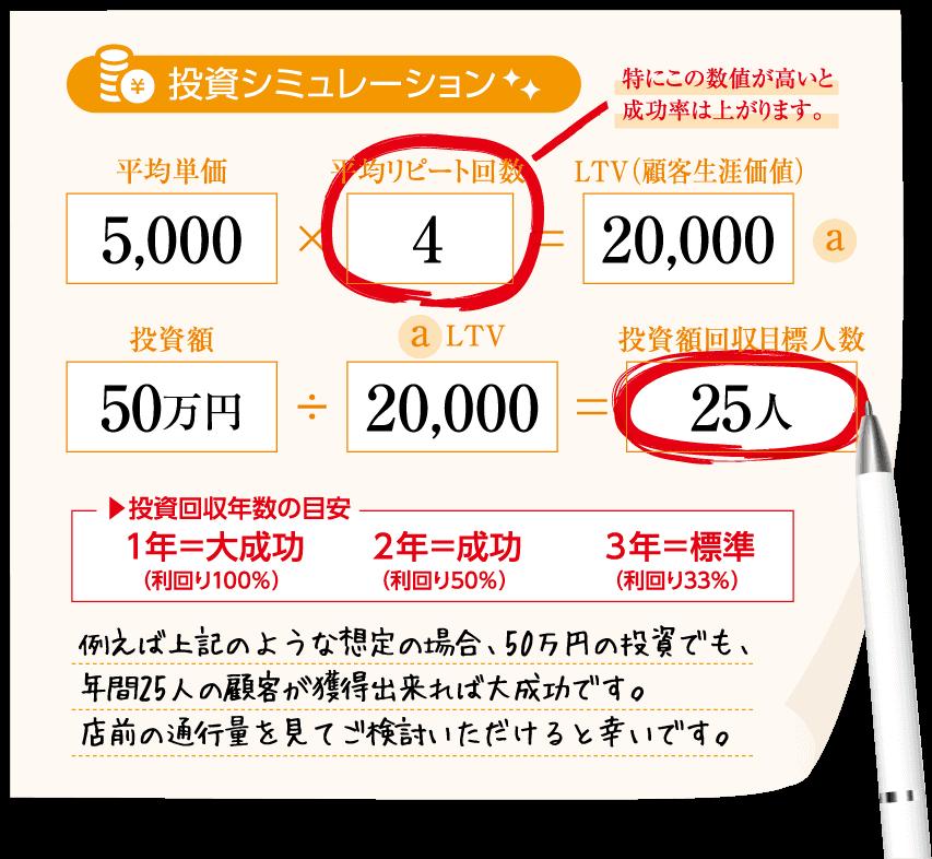 投資シミュレーション 例えば上記のような想定の場合、50万円の投資でも、月に2名の新患が獲得出来れば大成功です。院前の通行量を見てご検討いただけると幸いです。
